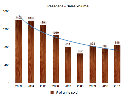 Pasadena Housing Inventory - 2003 - 2011