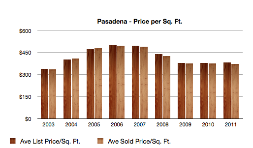 Pasadena Price Per Sq Ft Analysis 2003-2011