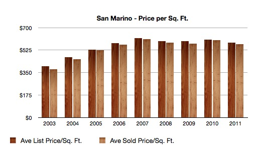San Marino Price Per Square Foot 2003-2011