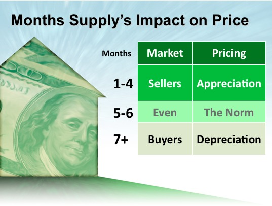 Month's Supply Impact on Price