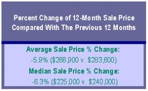 Portland Real Estate Market update Percent Change of 12 month sale