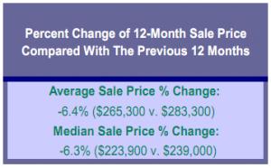 Portland real estate October 2011 12-month sale percent change