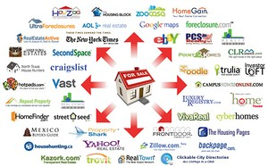 Smart Design Properties MLS Syndication
