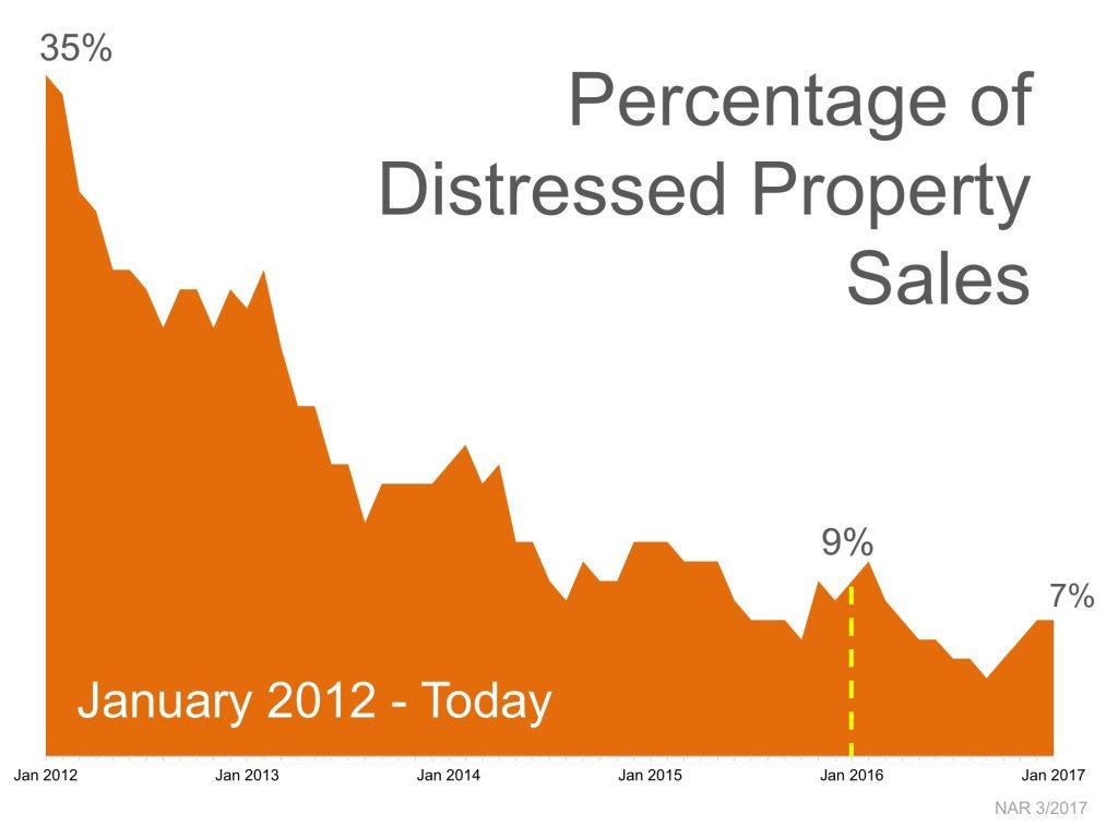 Shasta County Foreclosures