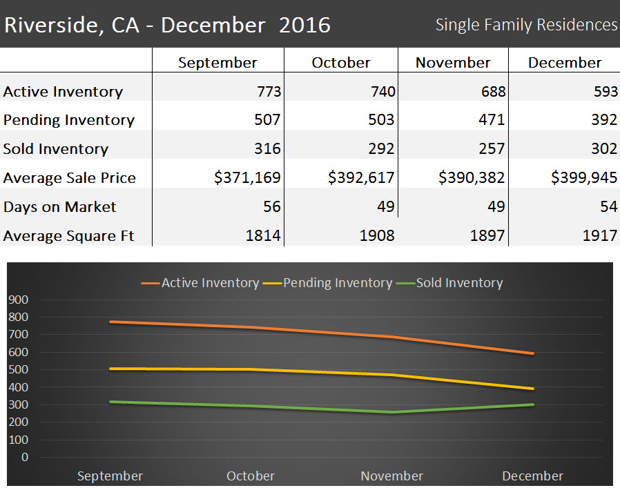 Houses for sale in Riverside CA - market report