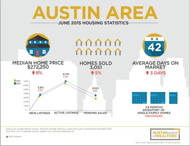 Austin Area Home Sales in June 2015