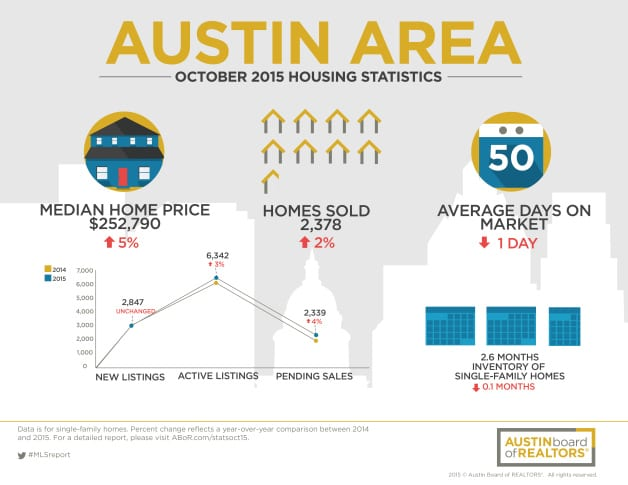 Austin Area Home Sales in October 2015