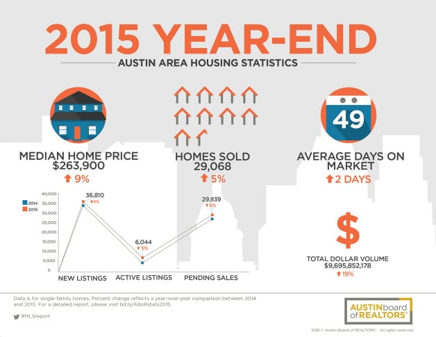 Austin Area Home Sales in 2015