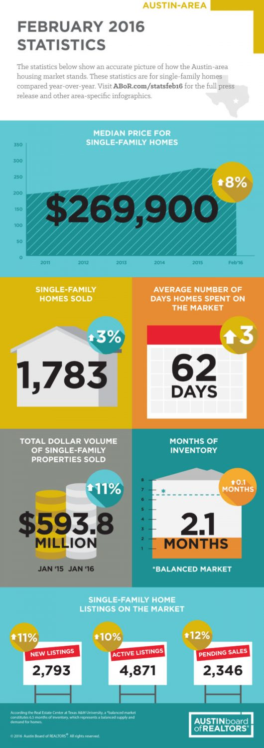 Austin area home sales in February 2016