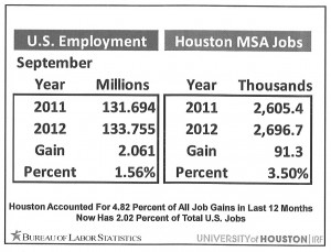 Jobs - US vs Houston