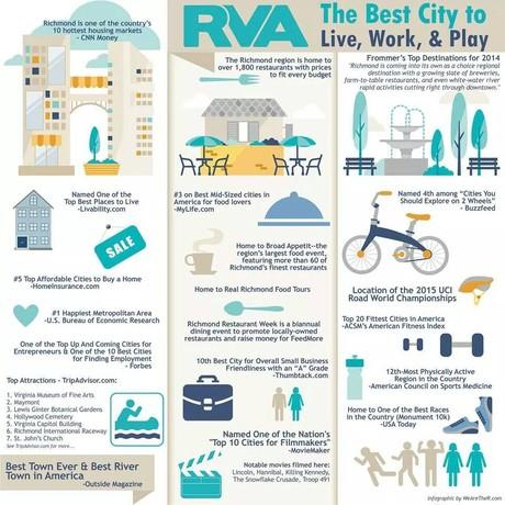 Richmond VA Statistics and Reviews