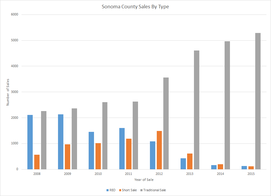 Sonoma County Foreclosure Trend
