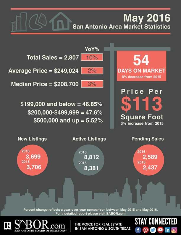 May 2016 San Antonio Market Statistics, San Antonio Board of REALTORS