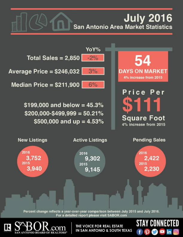 July 2016 San Antonio Market Statistics, San Antonio Board of REALTORS