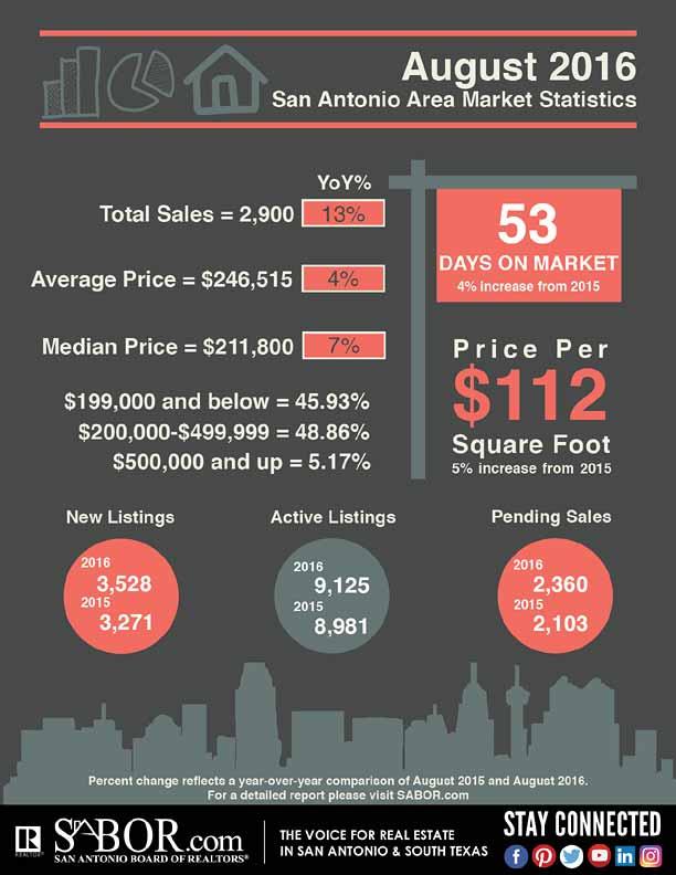 August 2016 San Antonio Market Statistics, San Antonio Board of REALTORS