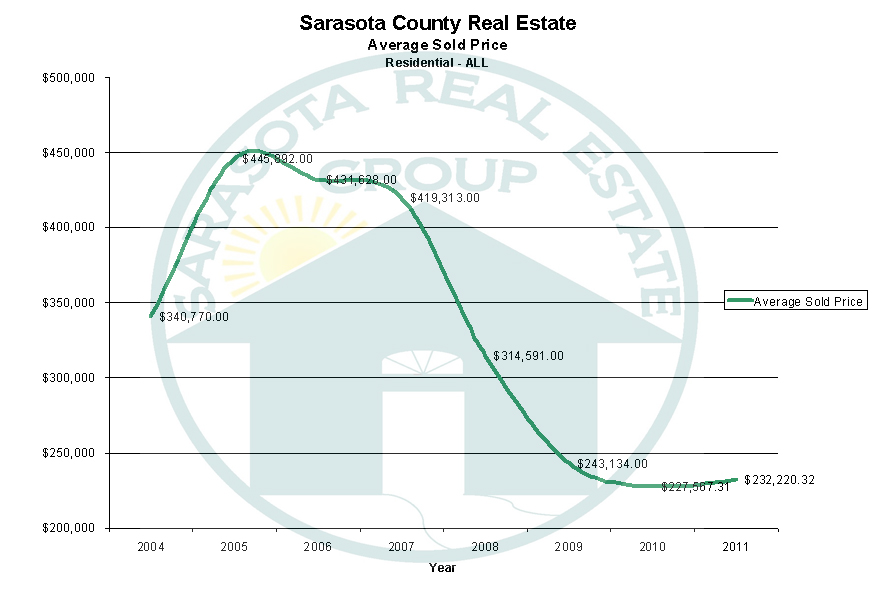 Sarasota Annual Average Sales Price from 2004 through 2011