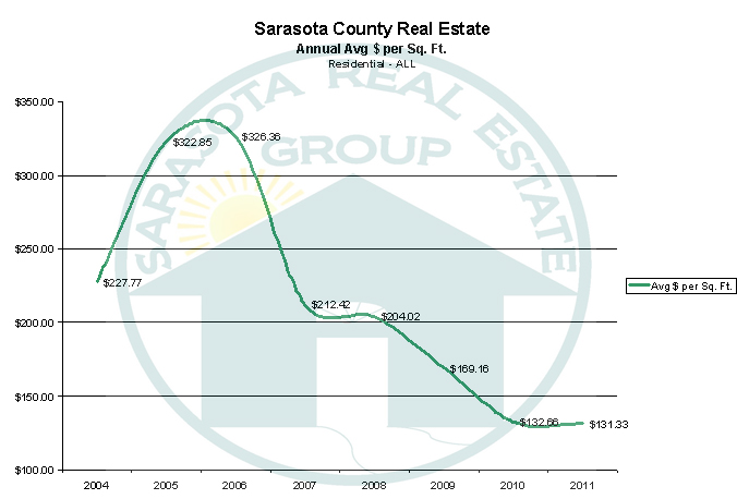 Sarasota Real Estate Annual Report - Average Cost per Sqaure Foot - 2004 through 2011