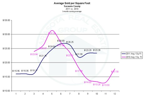 Sarasota Market Update - Price per Square Foot for November 2011