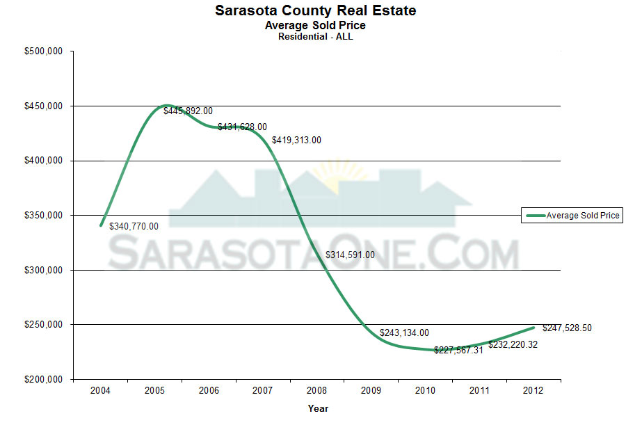 Annual Average Sales Price per Year for the Sarasota Real Estate Market as of 2012