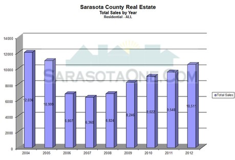 Units Sales for Sarasota County by Year through 2012