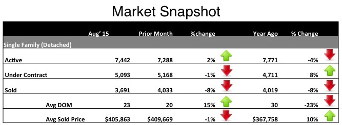 market happenings September 2015