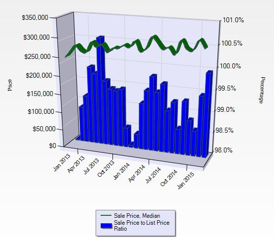 Seattle condo sales market stats