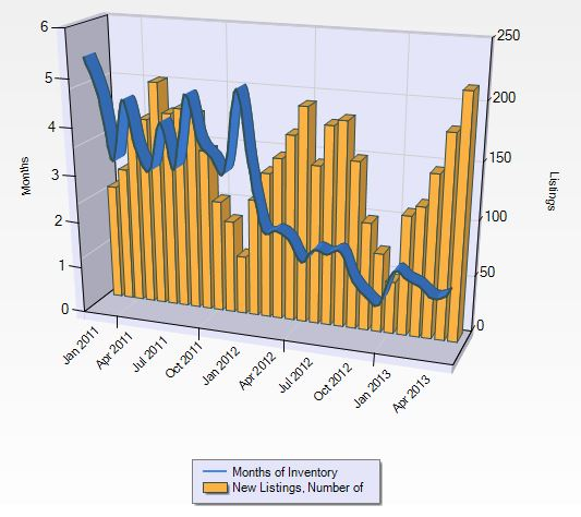 Bellevue months of real estate inventory