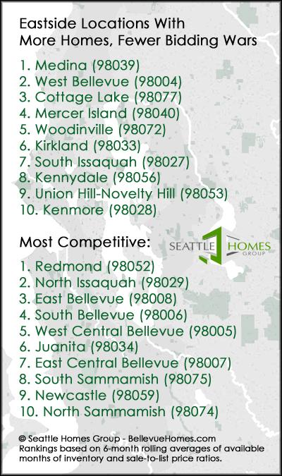 Bellevue homes without bidding wars