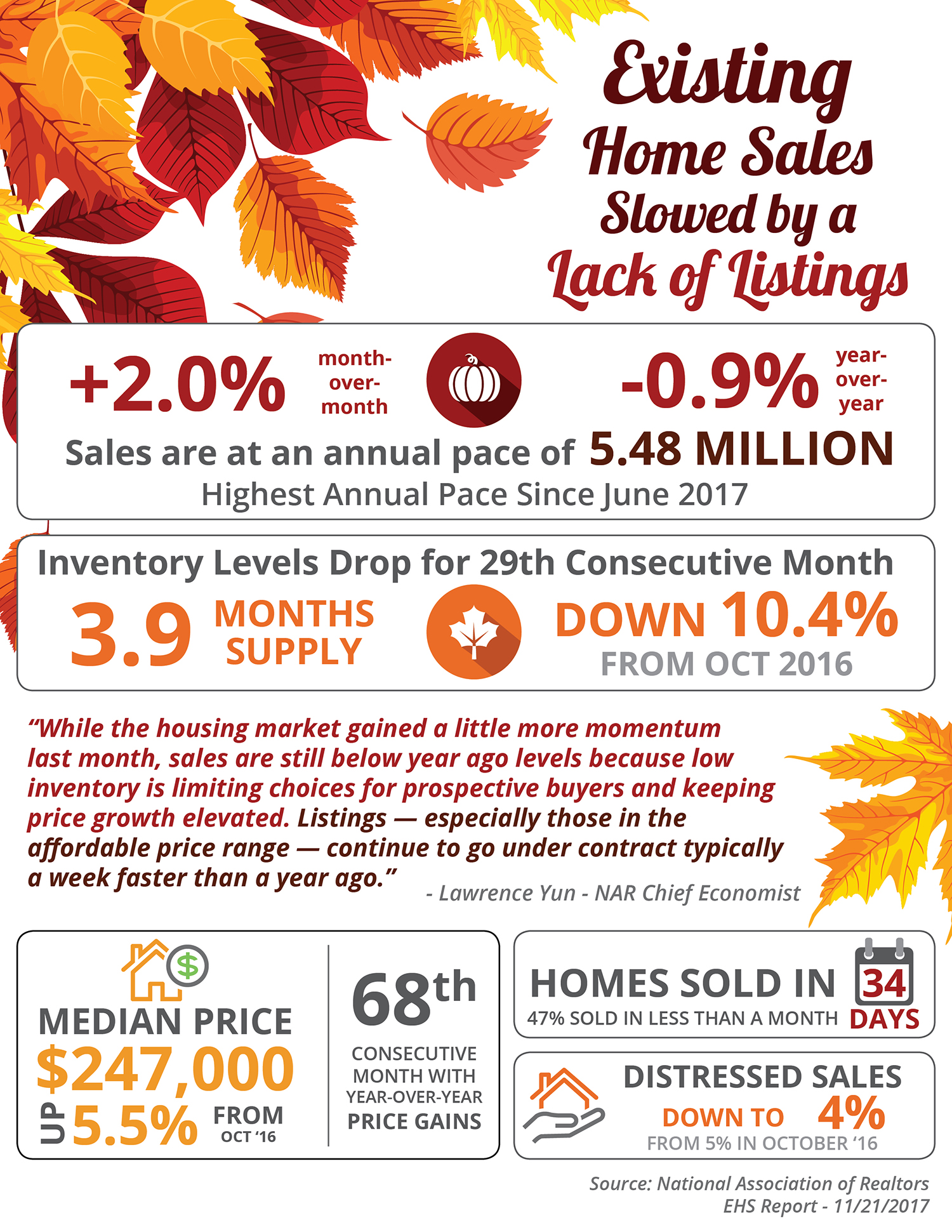 Existing Home Sales Slowed by a Lack of Listings [INFOGRAPHIC]   Simplifying the Market