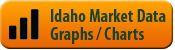 Boise Market Data Graphs and Charts