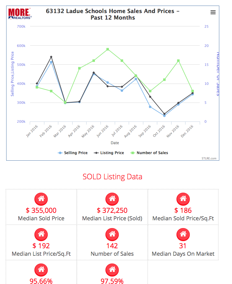 St. Louis Real Estate Market Charts