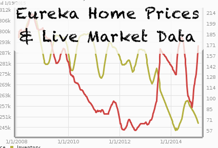 Eureka Home Prices and Live Market Data