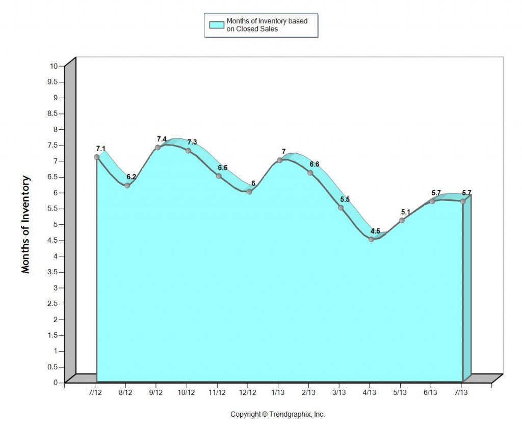 Home prices in Fort Lauderdale August 2013 months of inventory