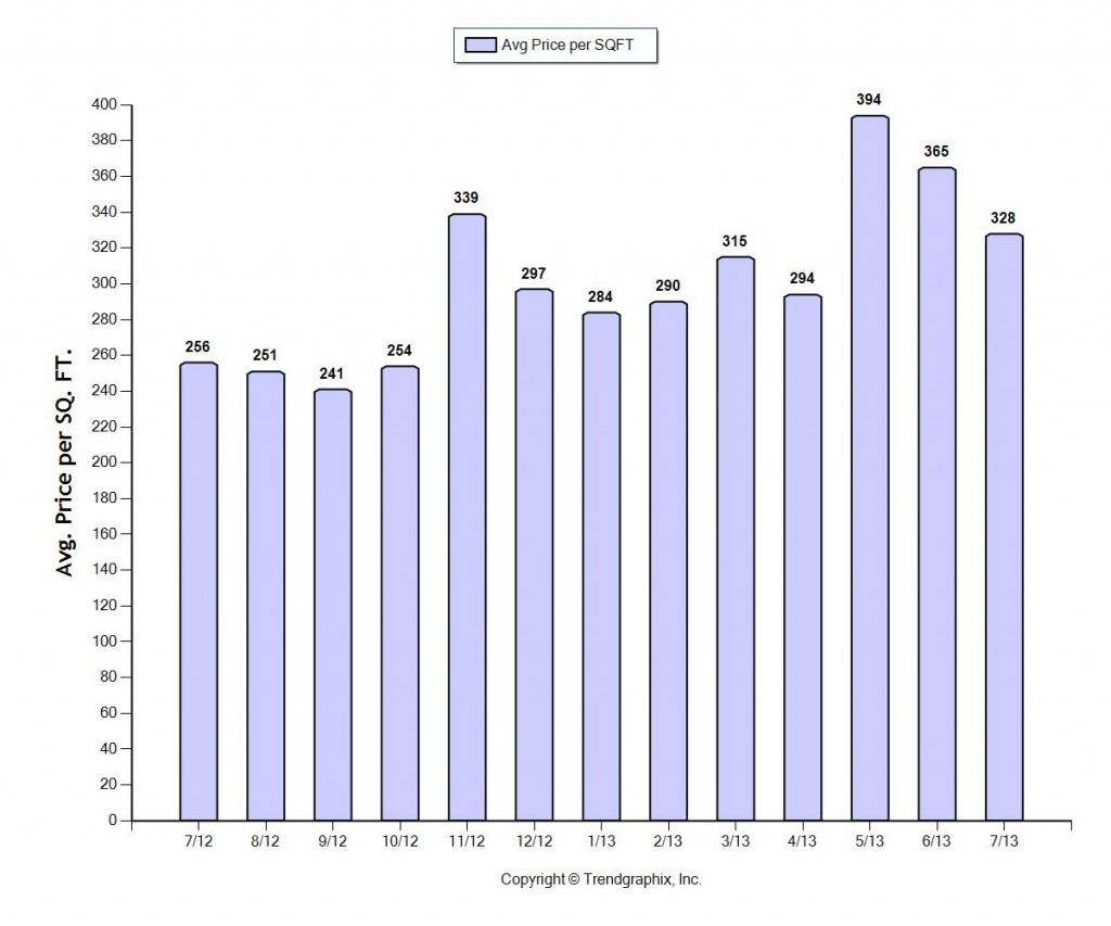 Home prices in Fort Lauderdale August 2013 price per square foot