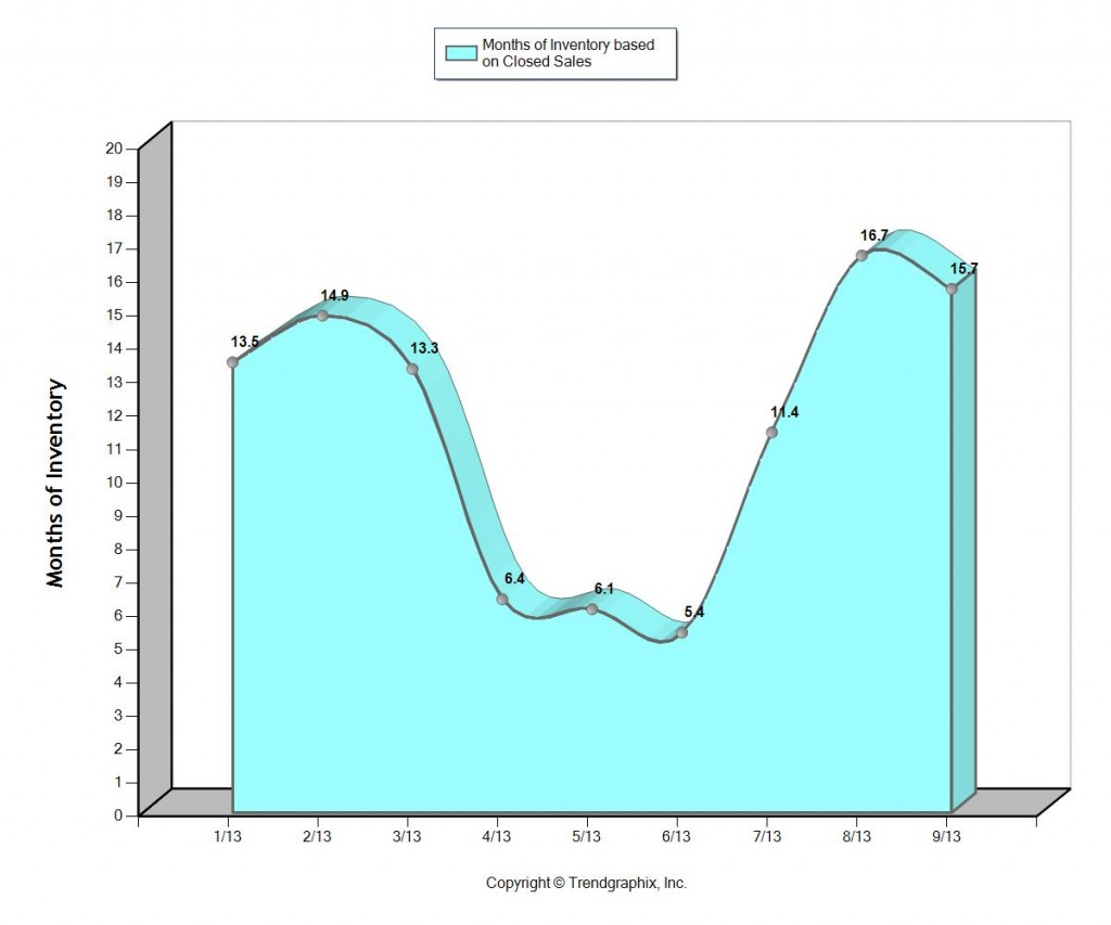 Waterfront homes in Fort Lauderdale Months of Inventory