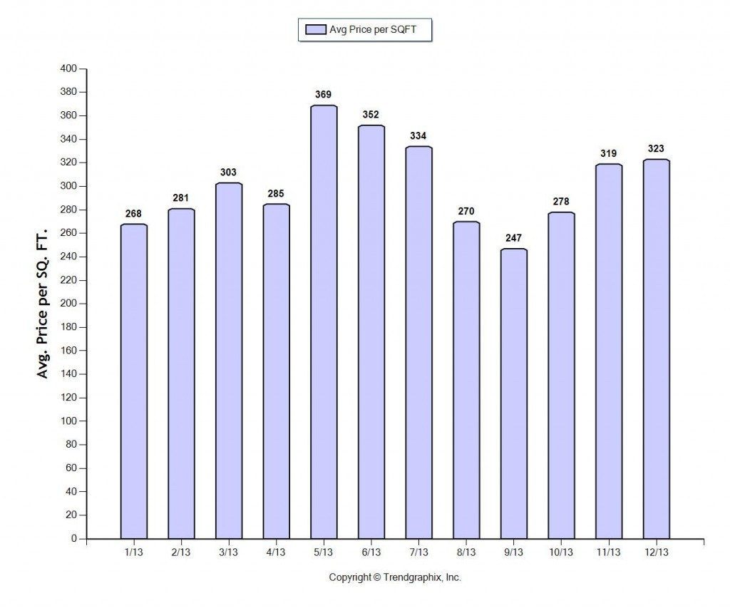 Fort Lauderdale Home Prices per square foot January 2014