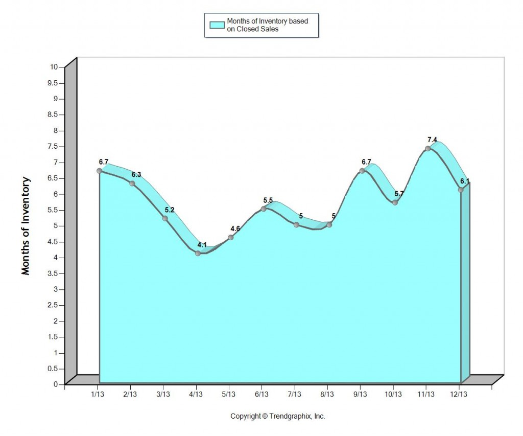 Fort Lauderdale Home sales months of inventory January 2014