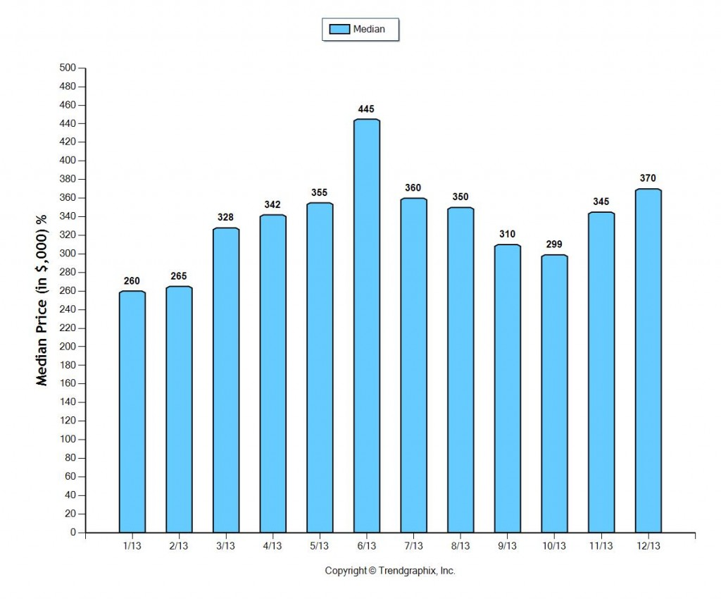 Fort Lauderdale Median Home Sale Prices January 2014