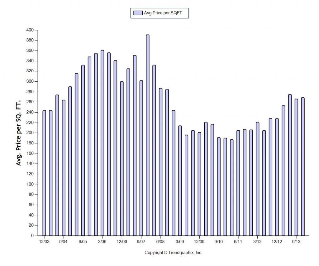 2003-2013 Fort Lauderdale Per Square Foot Pricing