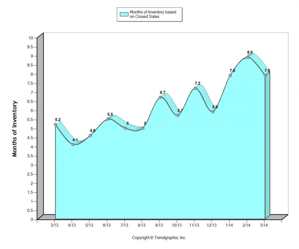 Months of housing inventory Fort Lauderdale April 2014
