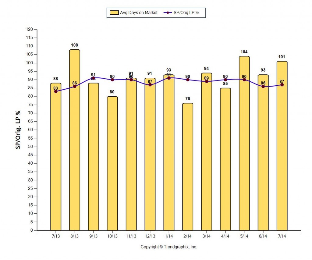 fort lauderdale home sales days on market August 2014