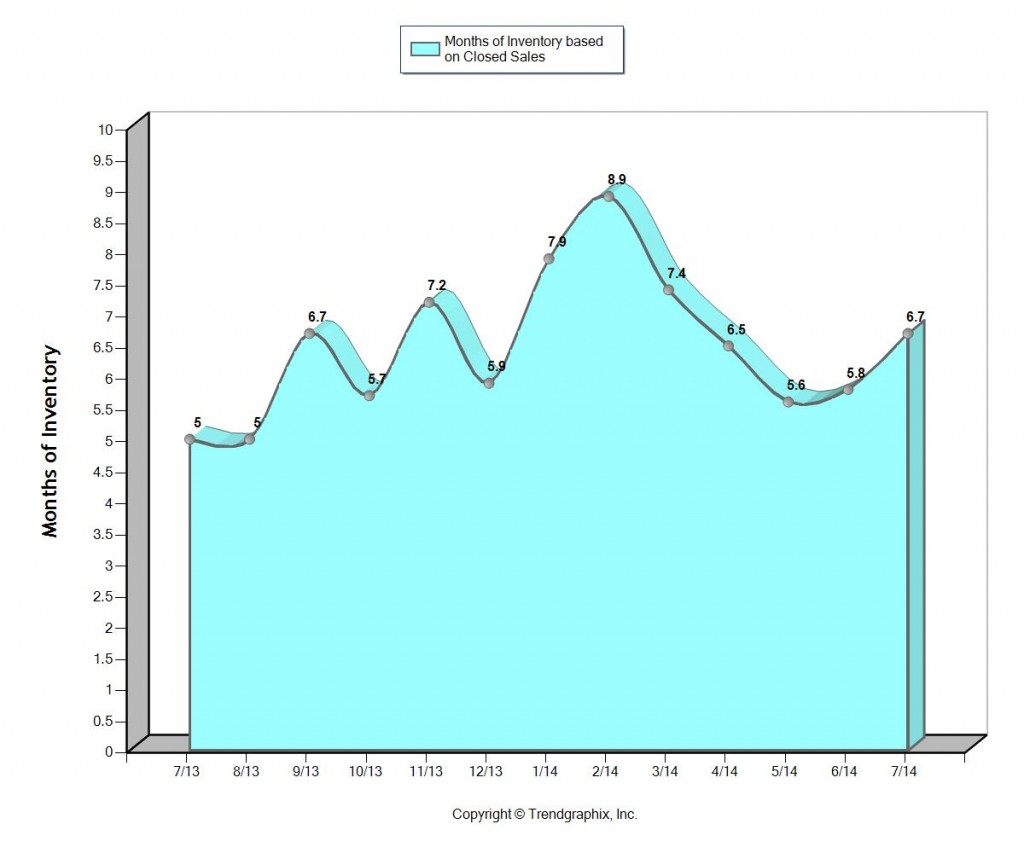 fort lauderdale home sales months of inventory August 2014
