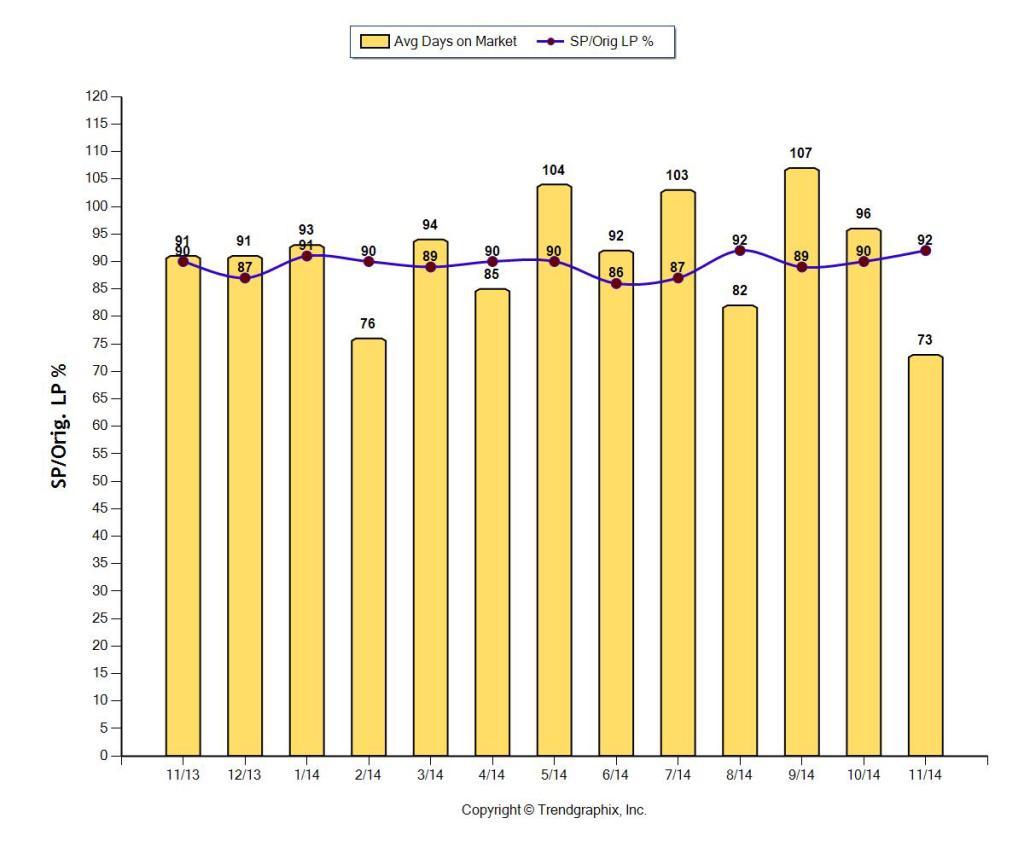 Fort Lauderdale Home sales days on market December 2014