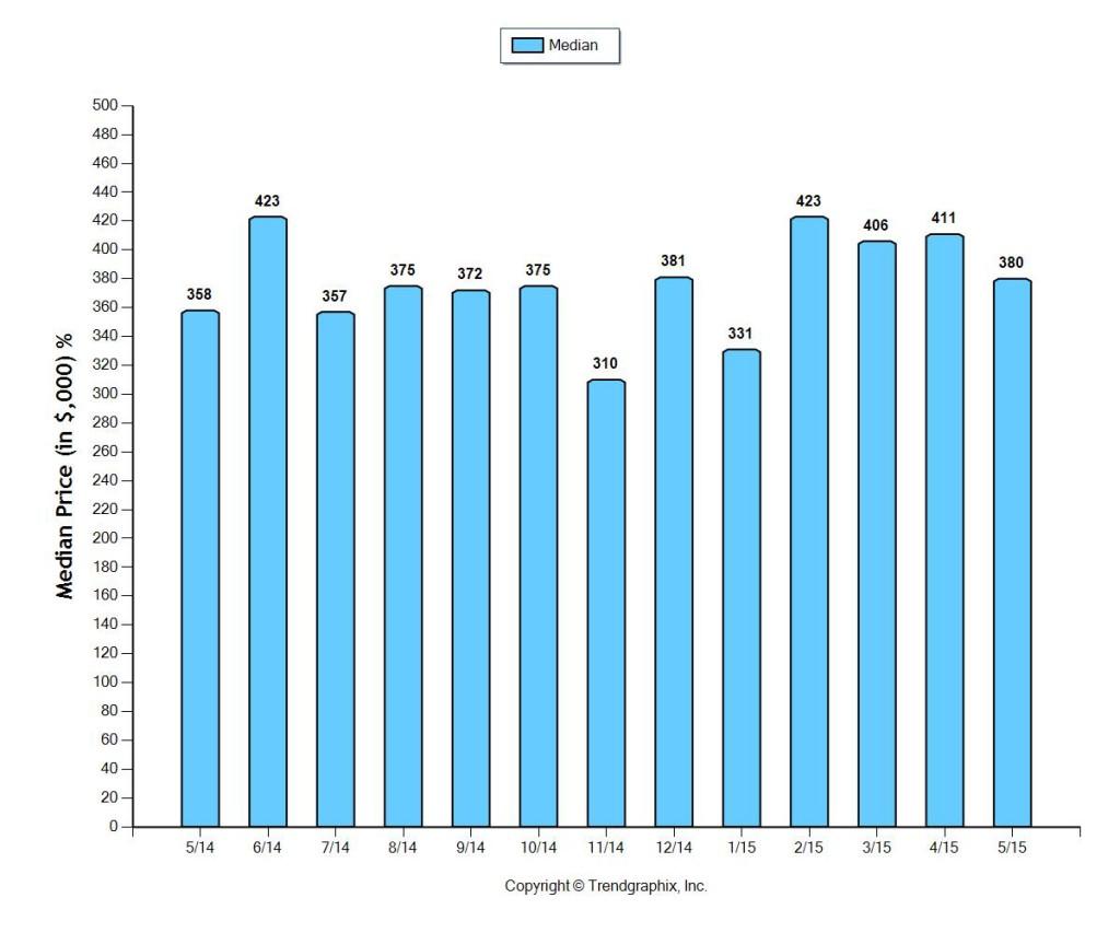 Fort Lauderdale Median Home Prices June 2015