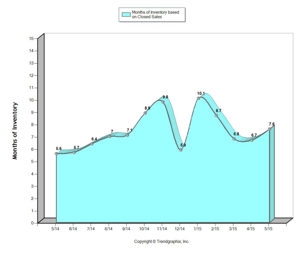 Fort Lauderdale Months of Housing Inventory June 2015