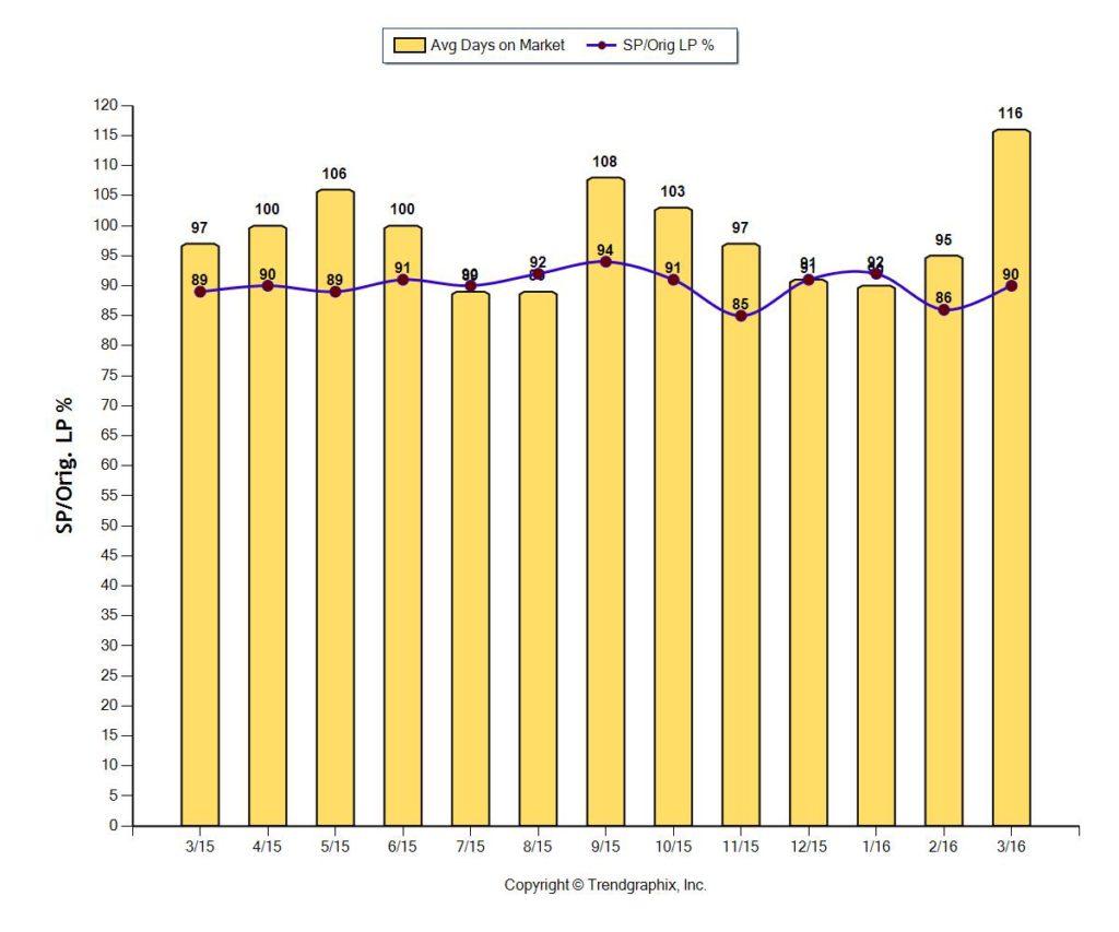 Fort Lauderdale Average days on Market Home Sales April 2016