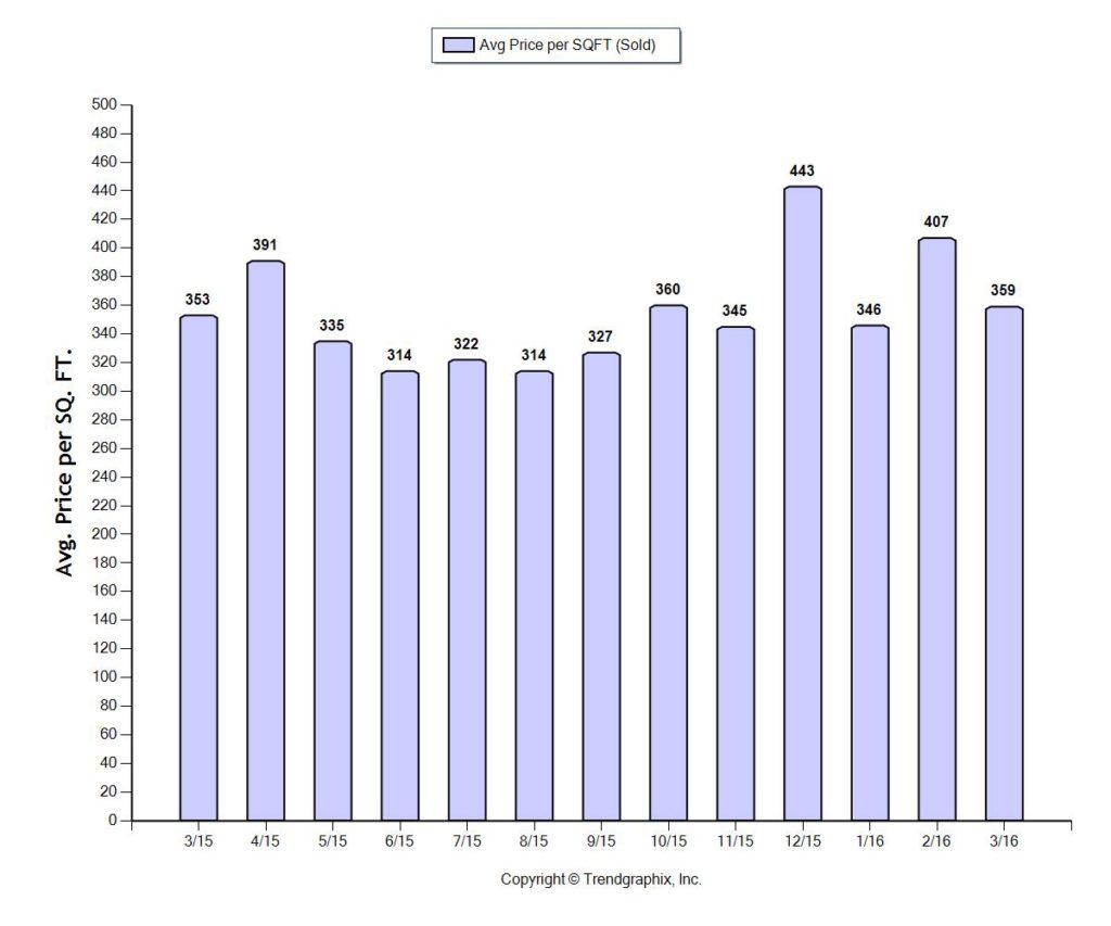 Fort Lauderdale Home Prices per square foot April 2016