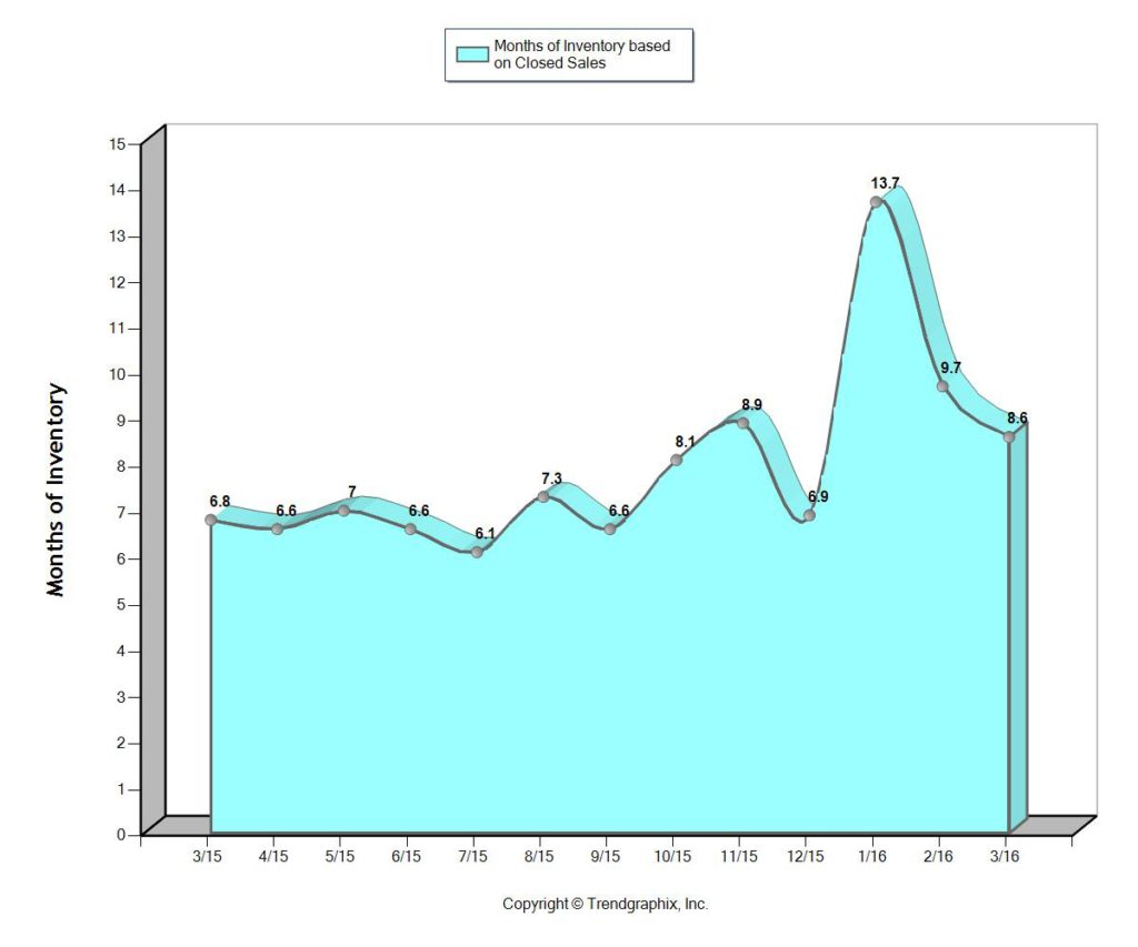 Fort Lauderdale Months of Housing Inventory April 2016