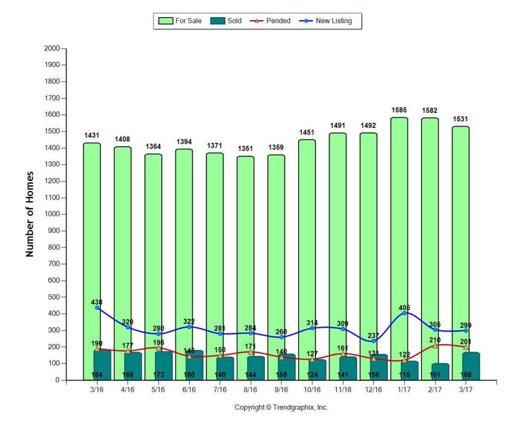 Fort Lauderdale Home Sales April 2017