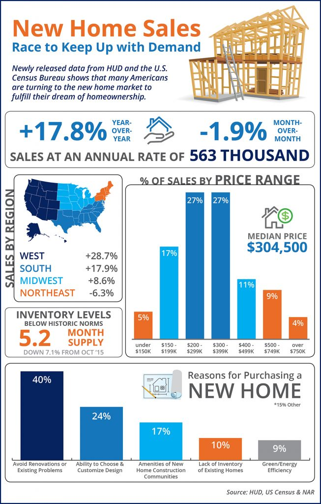 New Home Sales in Idaho Infographic